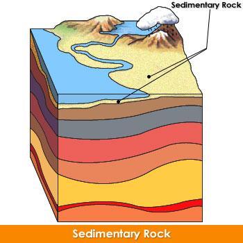 Caol clipart sedimentary rock Image Western 2_6_1en geology 1100