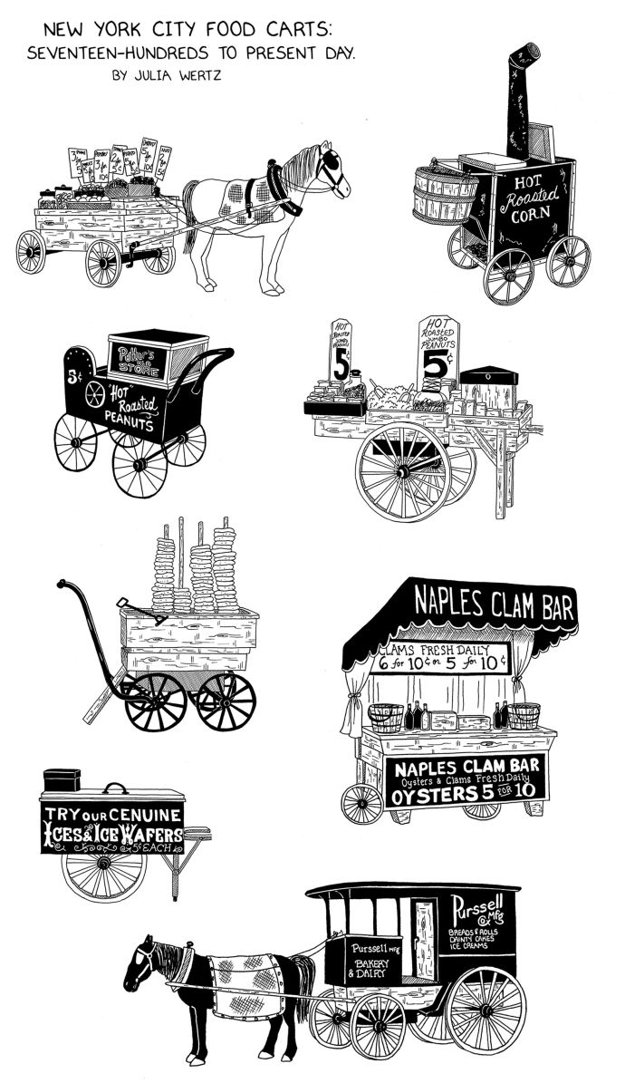 Cart clipart history Cart The Charts New Midtown
