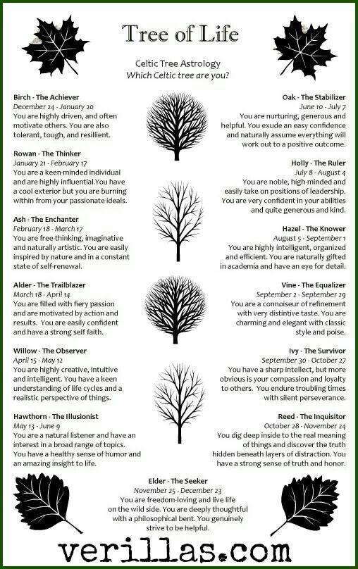 Celt clipart astrology  ideas Pinterest symbols on