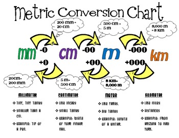 Chart clipart metric Poster with Conversion Length Metric