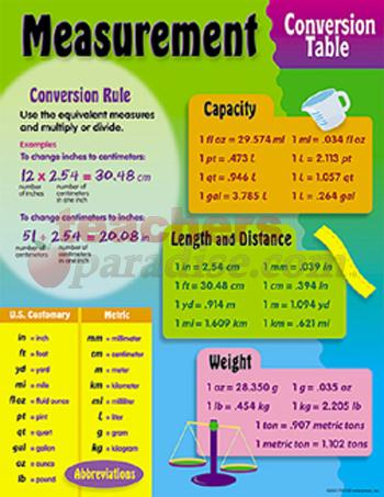 Chart clipart metric Conversion  Capacity Clipart