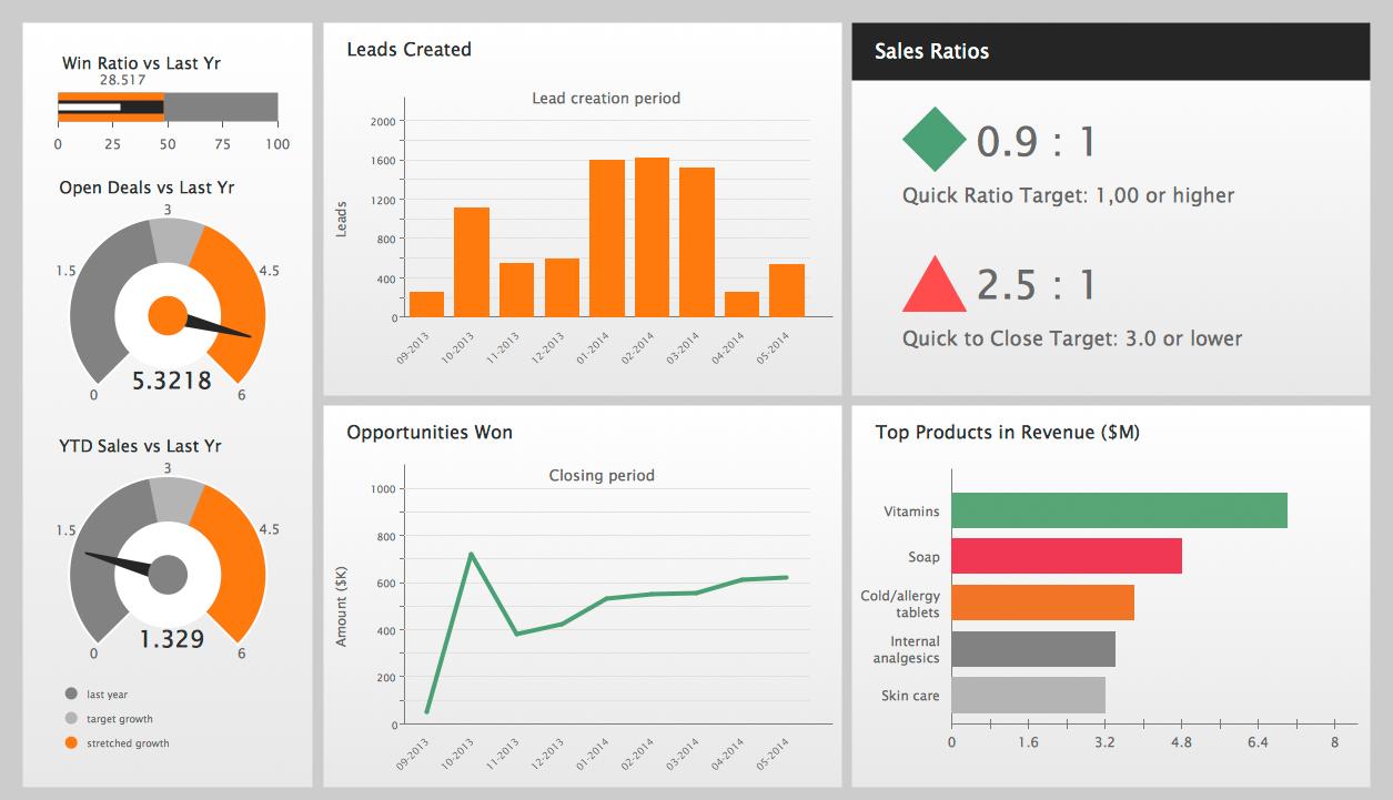 Chart clipart performance measurement Performance Indicators Performance Performance improvement
