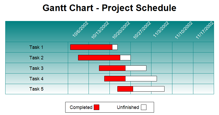 Chart clipart project schedule Clipart Free Project Project Schedule