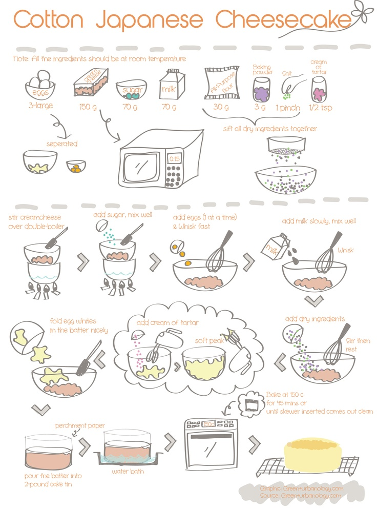 Cheesecake clipart receta Japanese Pinterest anyone loves Cotton