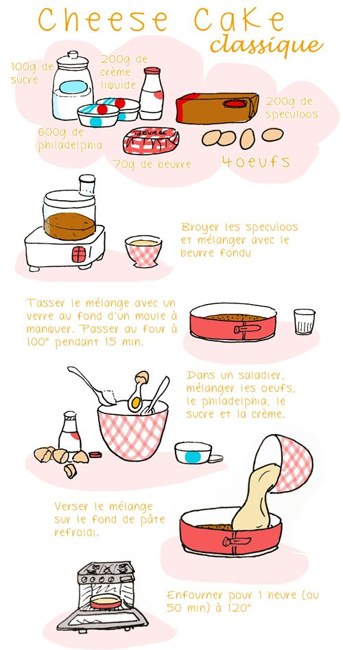 Cheesecake clipart receta Pinterest cake www about on