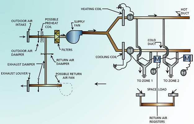 Chilling clipart cold air Duct satisfy cold schematic Wiki