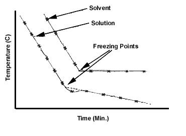 Chilling clipart freezing point Depression point ideas explanation Freezing