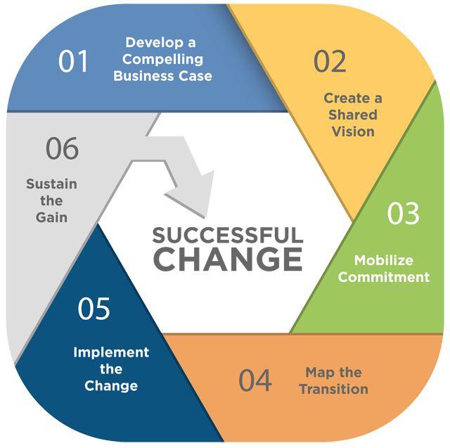 Choice clipart change management 88 Pinterest on change management