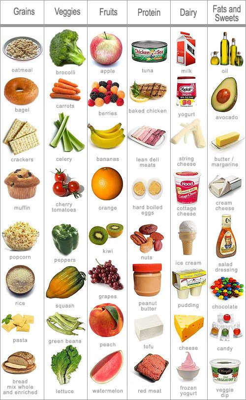Grain clipart healthy food Pyramid fats fruit nutrition 25+