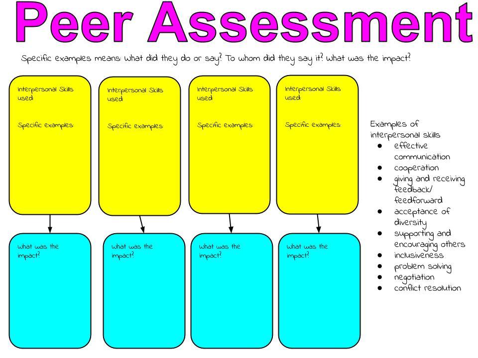 Choice clipart peer assessment Assessment Interpersonal Peer Professional relationships