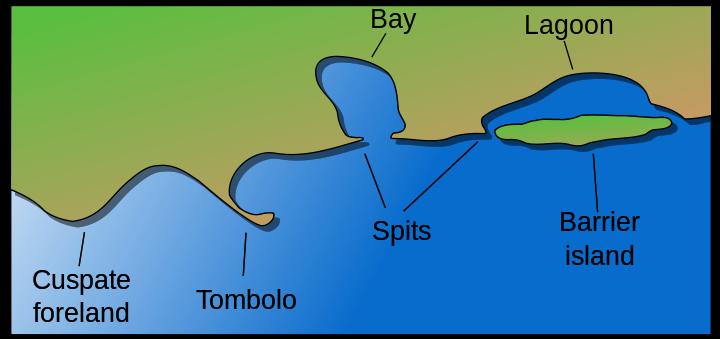 Islet clipart landform Landforms island other island Wikiwand