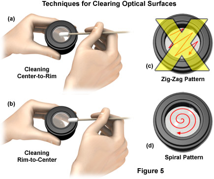 Cleaning the optics