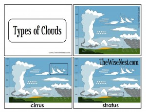 Clouds clipart drawn Types 300x231 Resolution Of