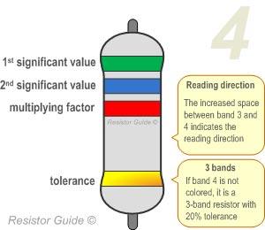 Code clipart factor Code Resistor color resistor band
