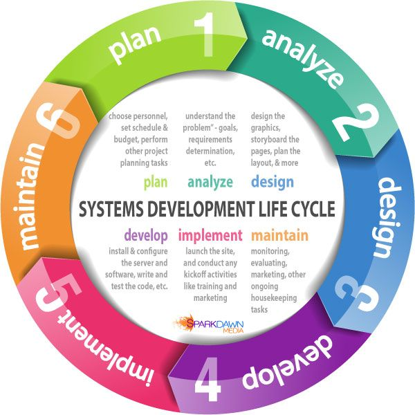 Codeyy clipart system analysis System Cycle on Best Systems