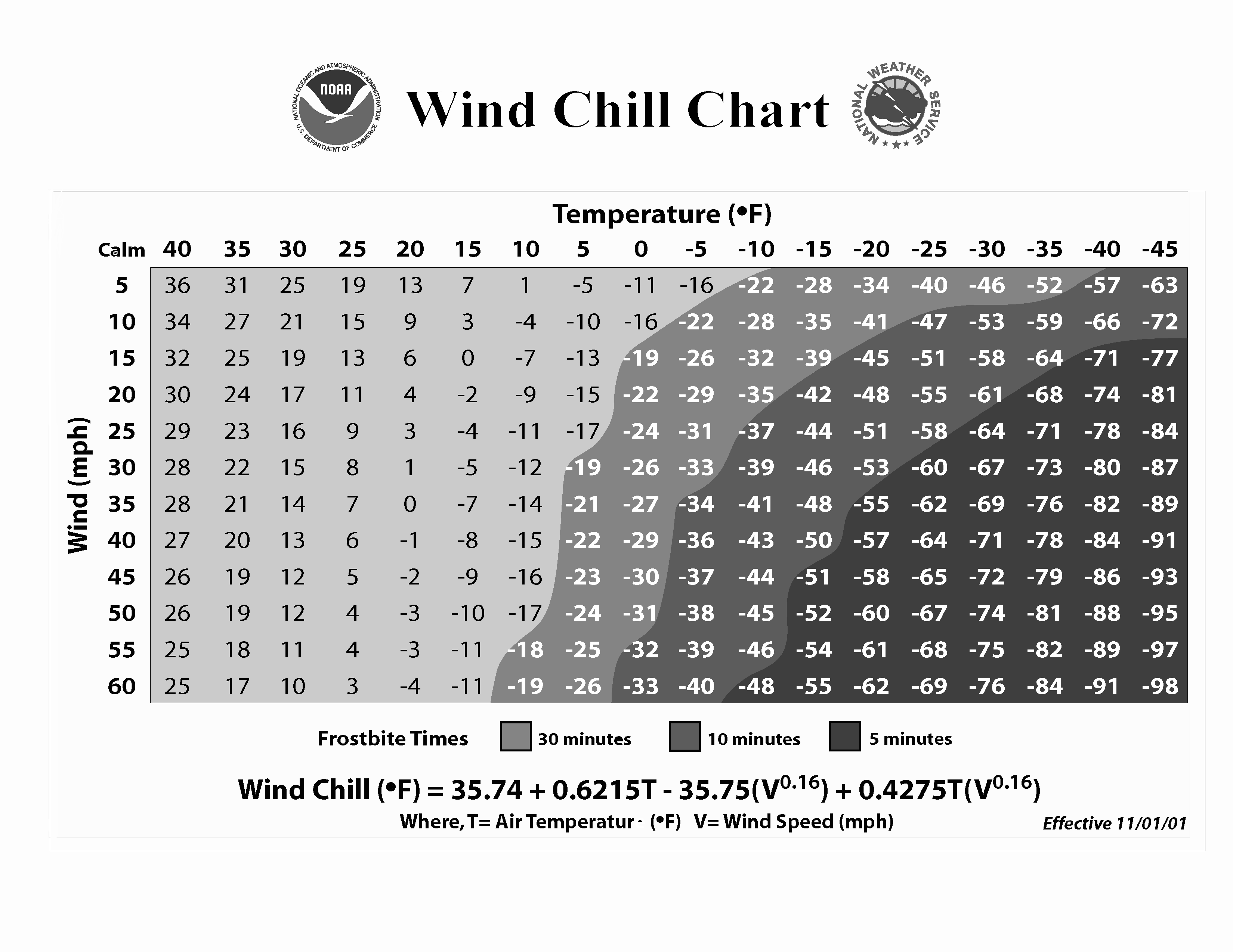 Chill clipart wind chill Wind result Calculated? chart Chill