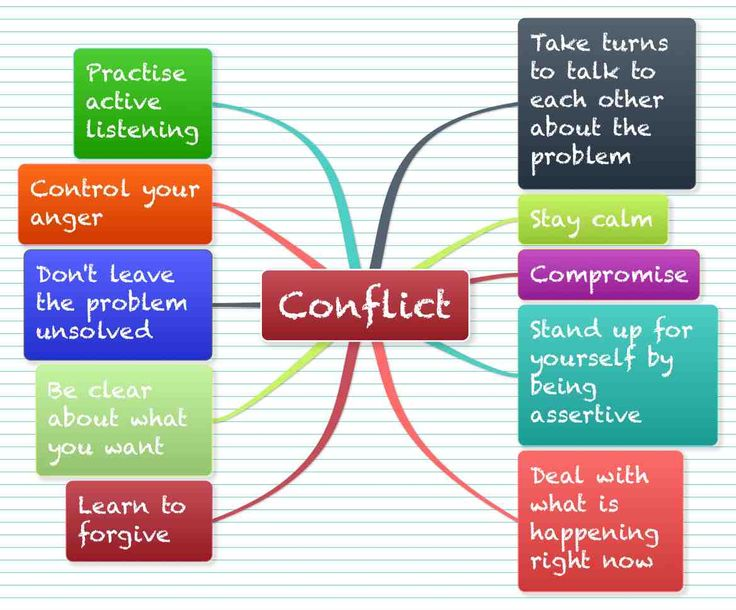 Comfort clipart conflict management Management Conflict Pinterest on Find