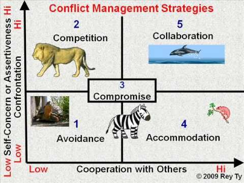 Comfort clipart conflict management Ideas 25+  The Conflict