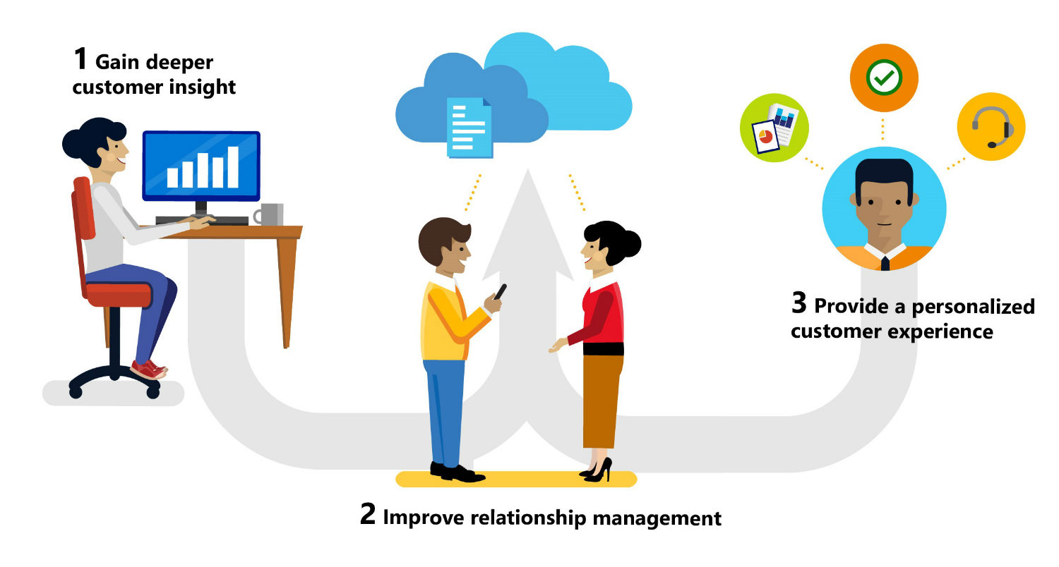 Comfort clipart customer relationship With Customer infographic management Management