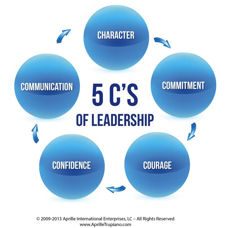 Comfort clipart leadership skill A images Skills on What