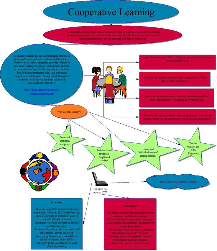 Comfort clipart learning skill Learning Wiki Course:EDCP371 2010/Cooperative UBC