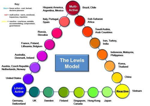 Culture clipart intercultural communication Communication Lewis Cross Cultural Model