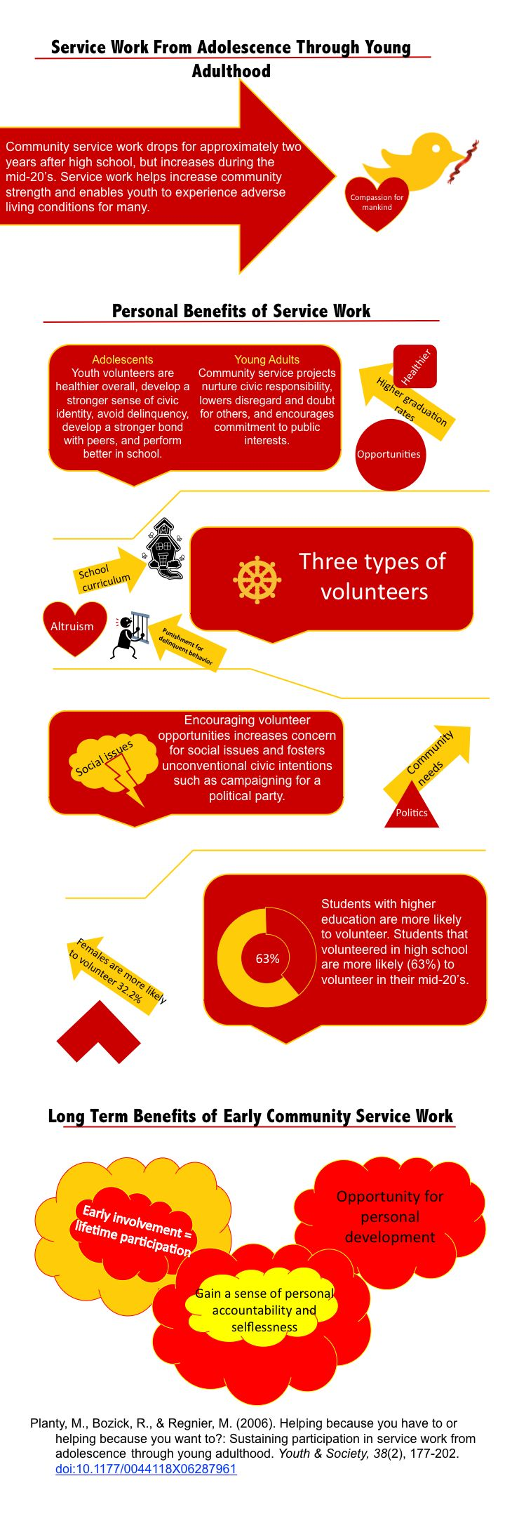Coture clipart service learning Infogram 11 an Learning best