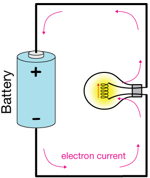 Creative clipart electric current A circuit that Electric something