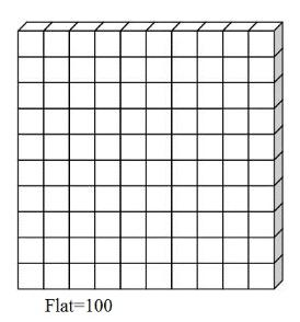 Cube clipart place value Value flat Place Models