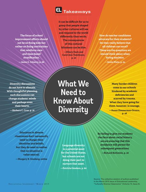 Culture clipart diverse student Diverse Classrooms:EL Pinterest Leadership:Culturally Educational