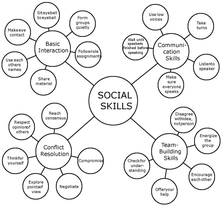 Culture clipart social skill Images skills building Resolution interactions