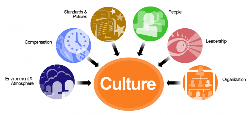 Culture clipart support DIFFERENCES TWO IN  CULTURE