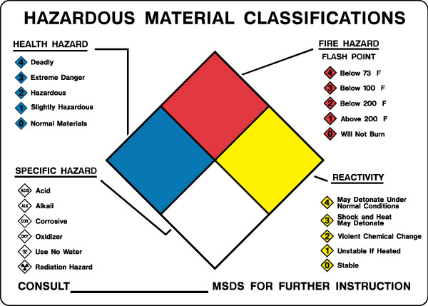 Danger clipart frame Signs Chemicals Safeguarding from Stonehouse