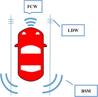 Departure clipart fast car ADAS & car Blind Warning