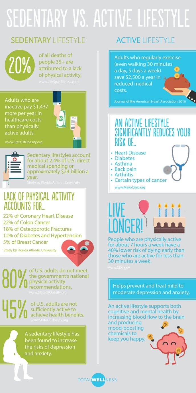 Depression clipart sedentary (infographic) ideas Best Sedentary on