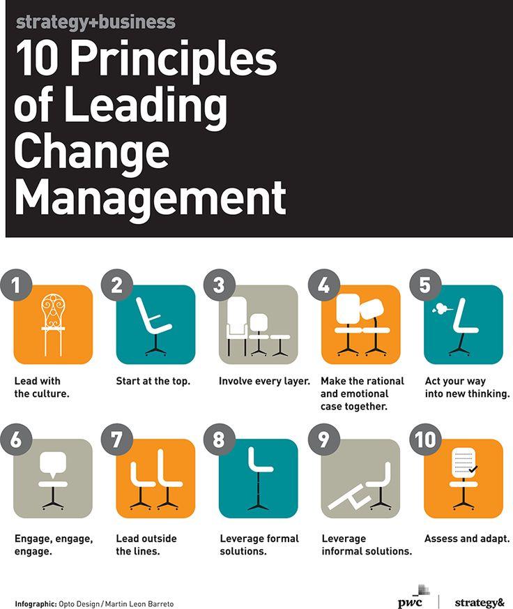 Despair clipart change management Management ideas of Best Change
