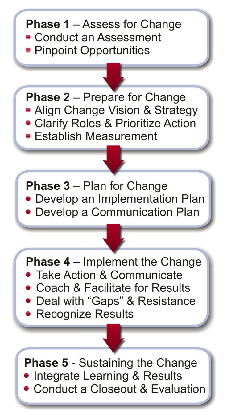 Despair clipart change management Go about change how to
