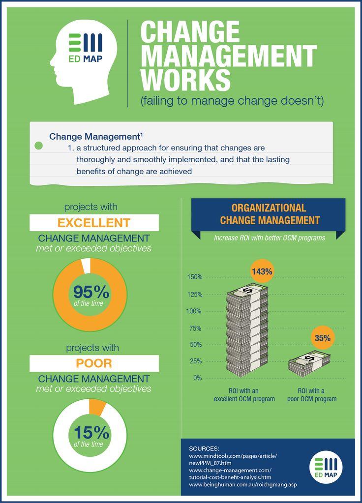 Despair clipart change management Change a Management unique Management