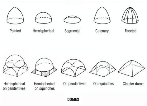 Dome clipart hemispherical #11