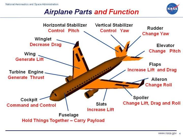Drawn aircraft airplane pilot More this Best an and