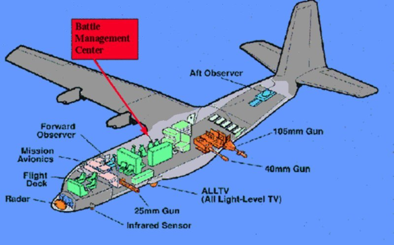 Drawn airplane ac 130 AC This Project interior based