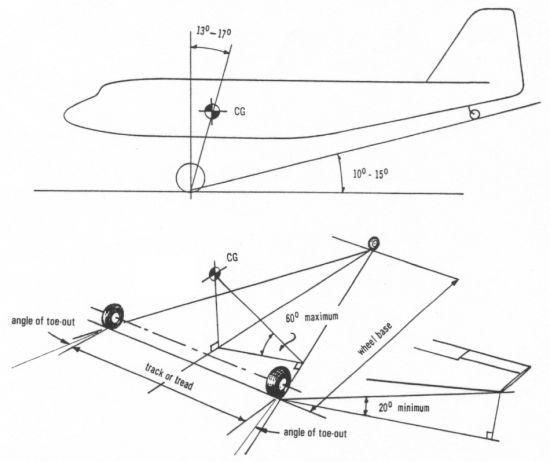 Drawn airplane plane landing Us or Taildragger tailwheel Landing