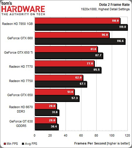 Drawn amd dota 2 630 Performance GeForce the 650