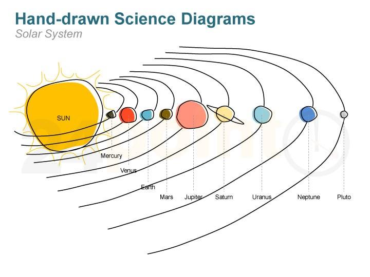 Drawn amd solar system Outline Solar Creative 3 Planet