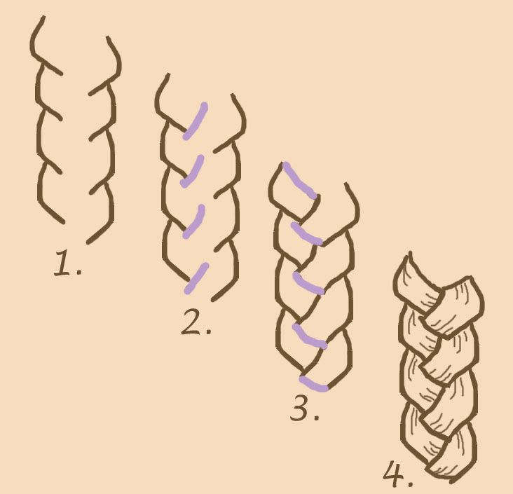 Drawn braid Drawing Croquis: Sketches How Part