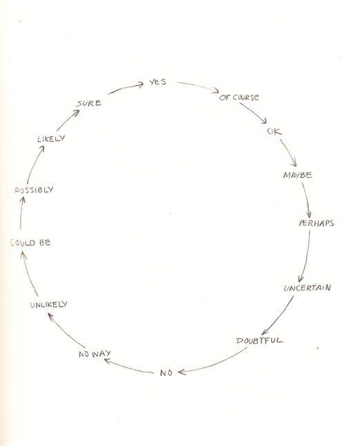 Drawn brains half Arboretum Pencil Byrne Condition Diagrams