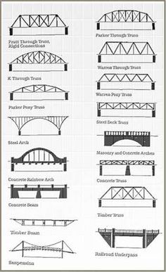 Drawn bridge civil engineering Bridges Design Manual Engineering Civil