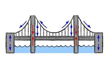 Drawn bridge popsicle Procedure com a Education bridge