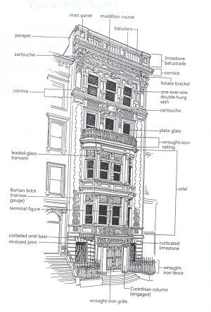 Drawn bulding  neoclassical architecture Architecture characteristics sculptural ornamentation this