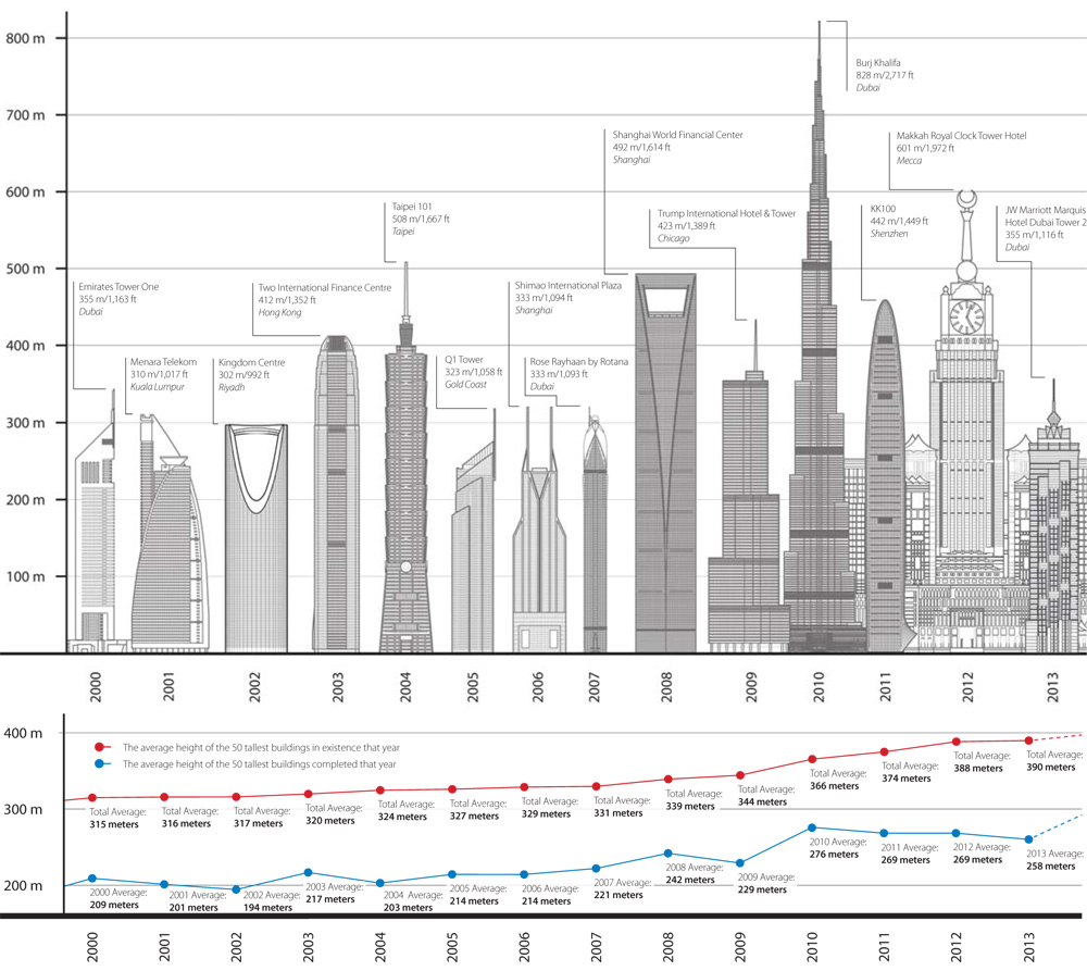 Drawn bulding  tall building Of tallest existence completed 2000